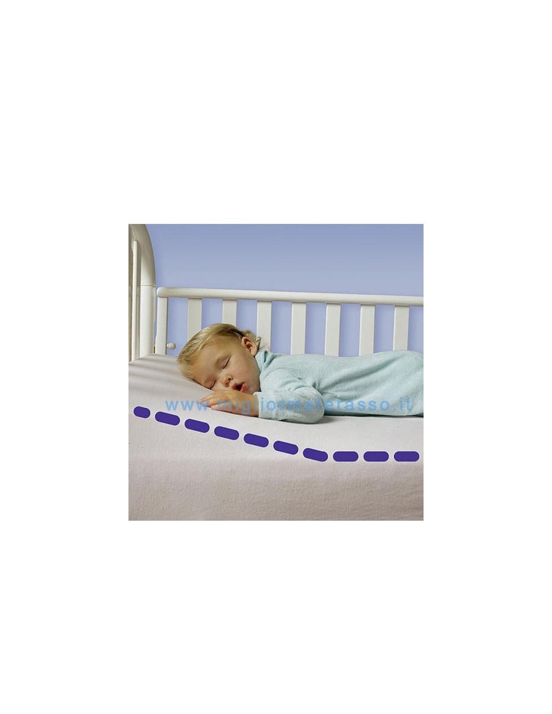 Cuscino Antireflusso Per Lettino.Cuscino Neonato Cuneo Antirigurgido Per Rialzare Il Bambino