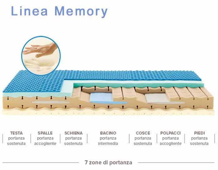 Materasso Migliore In Assoluto.Il Miglior Materasso In Commercio Materassi Memory O Molle Miglior